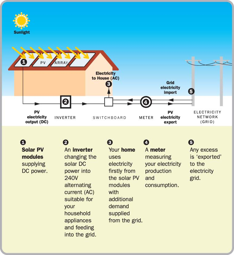 how_solar_works_diagram